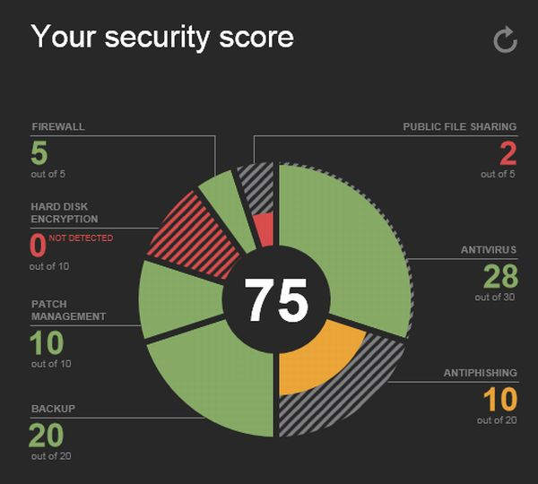 Security_score
